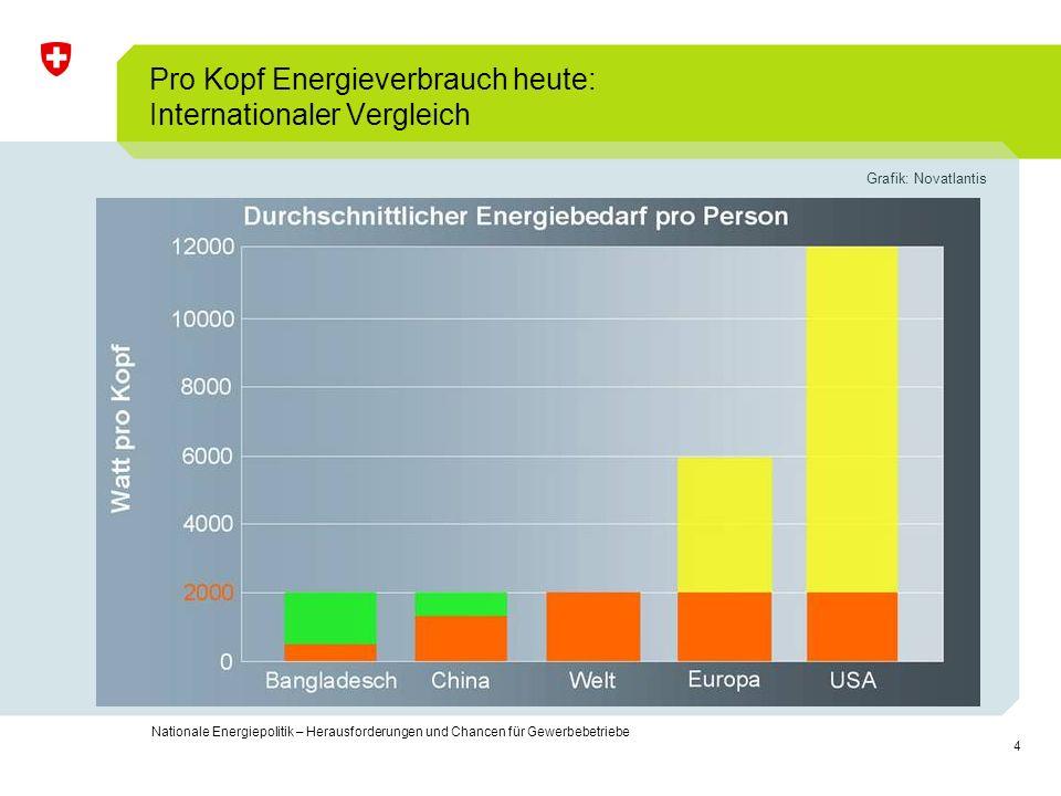 4 Nationale Energiepolitik – Herausforderungen und Chancen für Gewerbebetriebe Pro Kopf Energieverbrauch heute: Internationaler Vergleich Grafik: Nova