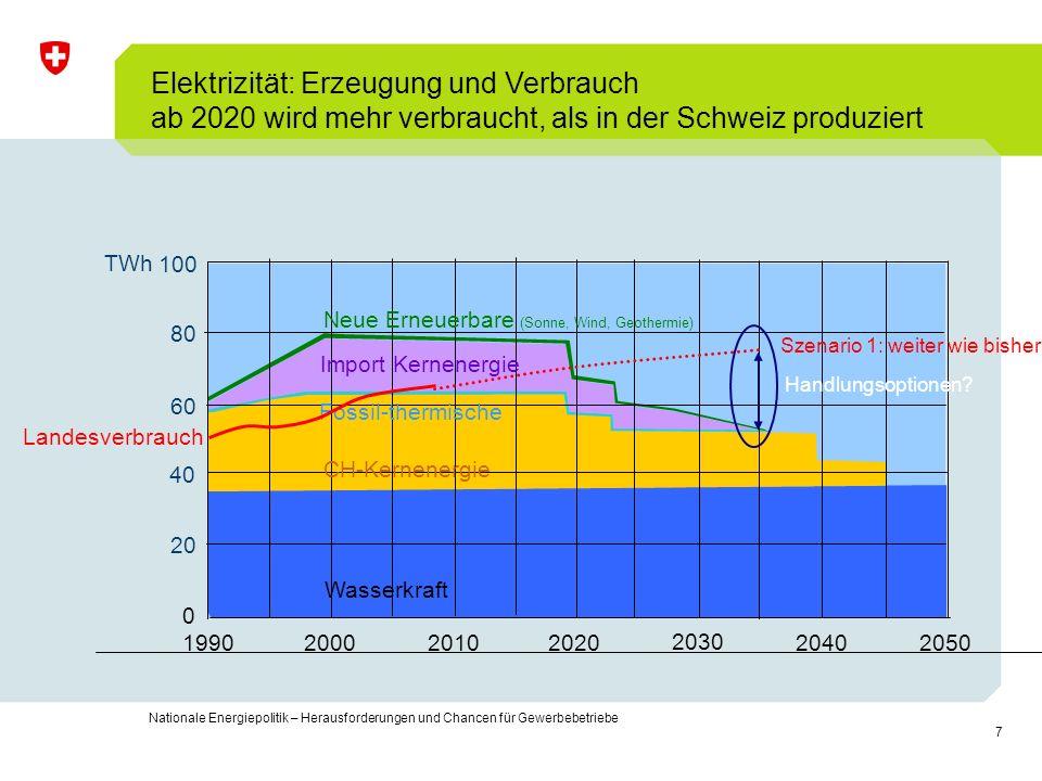 7 Nationale Energiepolitik – Herausforderungen und Chancen für Gewerbebetriebe Elektrizität: Erzeugung und Verbrauch ab 2020 wird mehr verbraucht, als