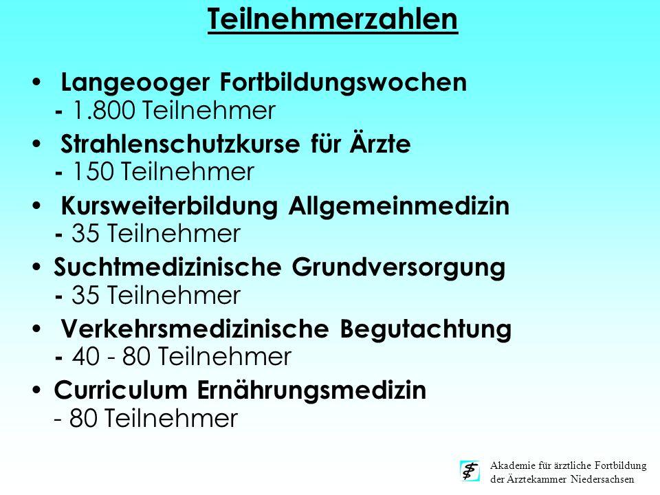 Akademie für ärztliche Fortbildung der Ärztekammer Niedersachsen Teilnehmerzahlen Langeooger Fortbildungswochen - 1.800 Teilnehmer Strahlenschutzkurse