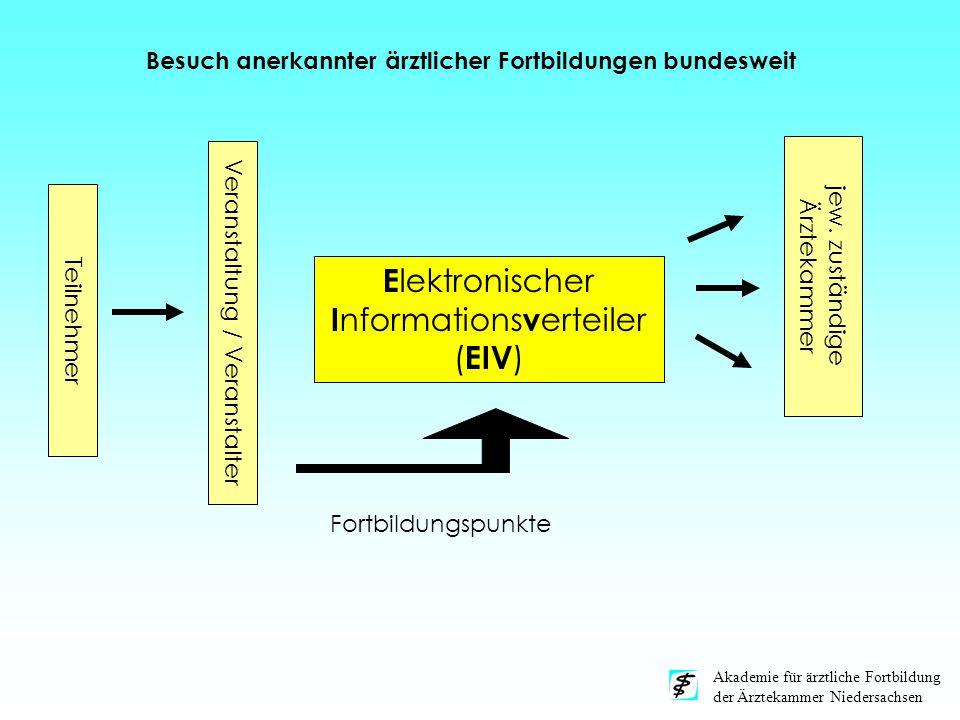 Akademie für ärztliche Fortbildung der Ärztekammer Niedersachsen E lektronischer I nformations v erteiler ( EIV ) Veranstaltung / Veranstalter Teilneh