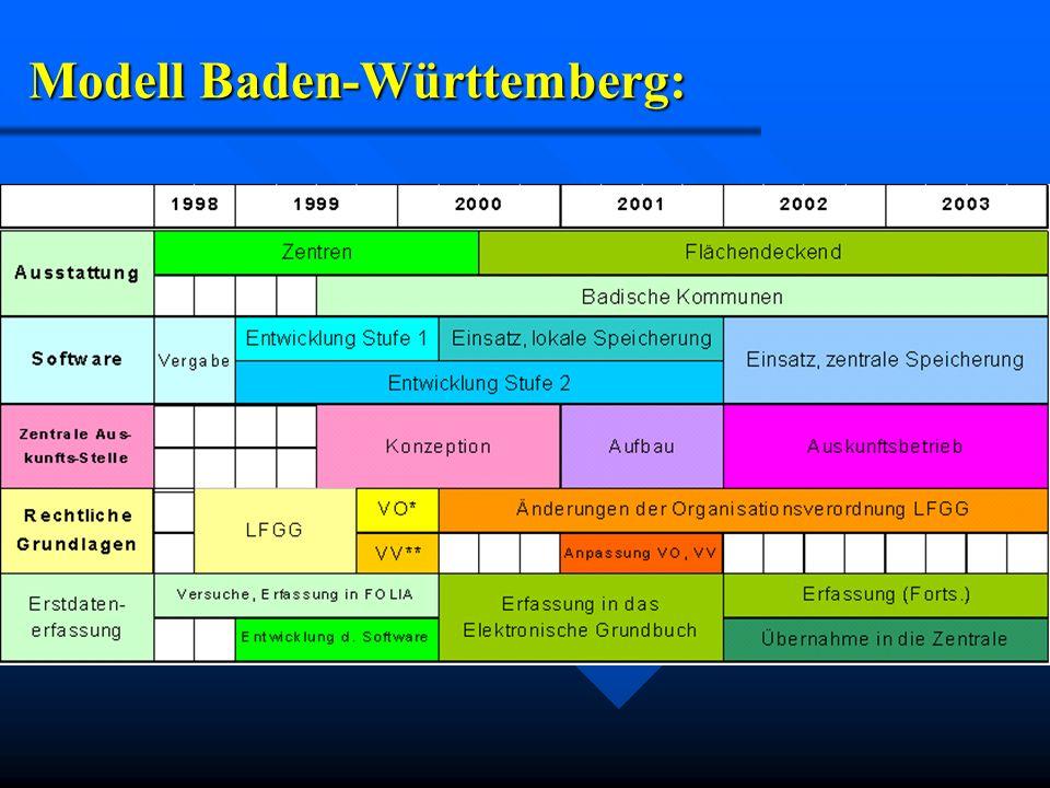 Modell Baden-Württemberg: