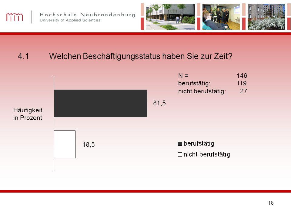 18 4.1 Welchen Beschäftigungsstatus haben Sie zur Zeit? Häufigkeit in Prozent N = 146 berufstätig:119 nicht berufstätig: 27