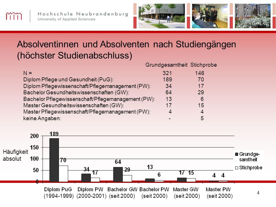 4 Absolventinnen und Absolventen nach Studiengängen (höchster Studienabschluss) Grundgesamtheit Stichprobe N = 321 146 Diplom Pflege und Gesundheit (P