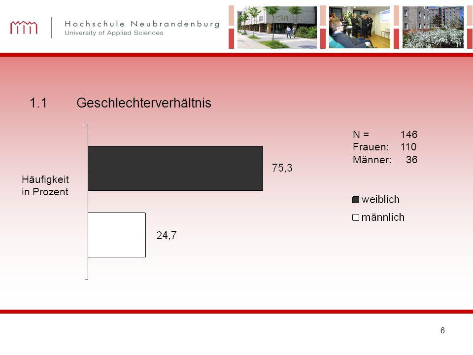 6 N = 146 Frauen:110 Männer: 36 1.1Geschlechterverhältnis Häufigkeit in Prozent