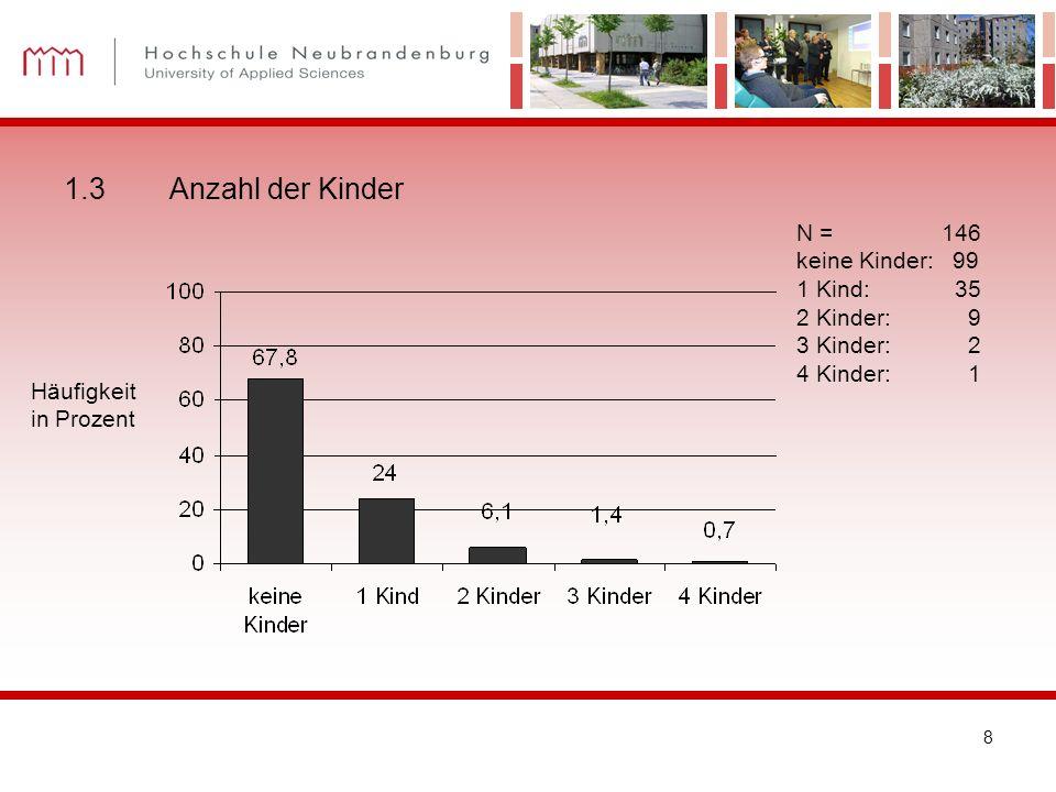 8 N = 146 keine Kinder: 99 1 Kind: 35 2 Kinder: 9 3 Kinder: 2 4 Kinder: 1 1.3Anzahl der Kinder Häufigkeit in Prozent