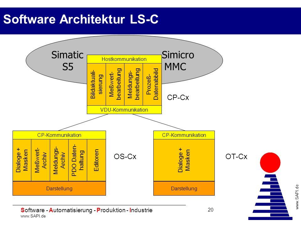 20 Software - Automatisierung - Produktion - Industrie www.SAPI.de 20 Software Architektur LS-C Simatic Simicro S5 MMC VDU-Kommunikation Hostkommunika
