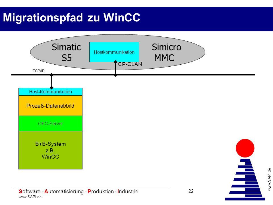 20 Software - Automatisierung - Produktion - Industrie www.SAPI.de 22 Migrationspfad zu WinCC Simatic Simicro S5 MMC Hostkommunikation CP-CLAN Host-Ko