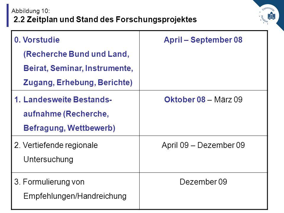 Abbildung 10: 2.2 Zeitplan und Stand des Forschungsprojektes 0.