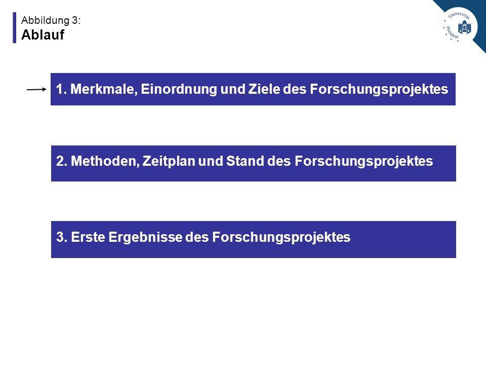 Abbildung 3: Ablauf 2.Methoden, Zeitplan und Stand des Forschungsprojektes 3.