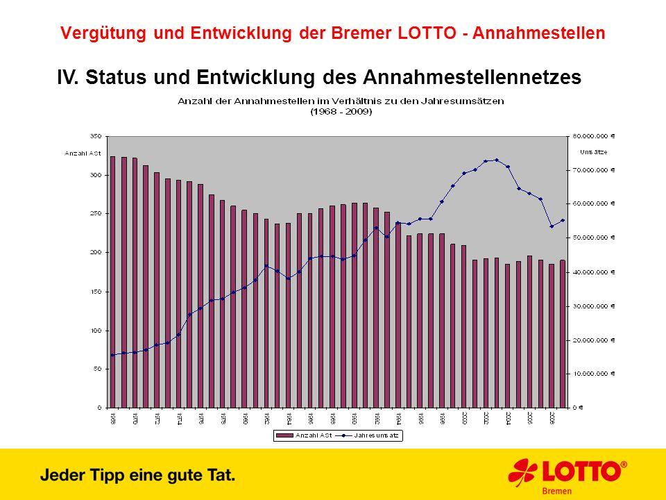 Vergütung und Entwicklung der Bremer LOTTO - Annahmestellen IV. Status und Entwicklung des Annahmestellennetzes