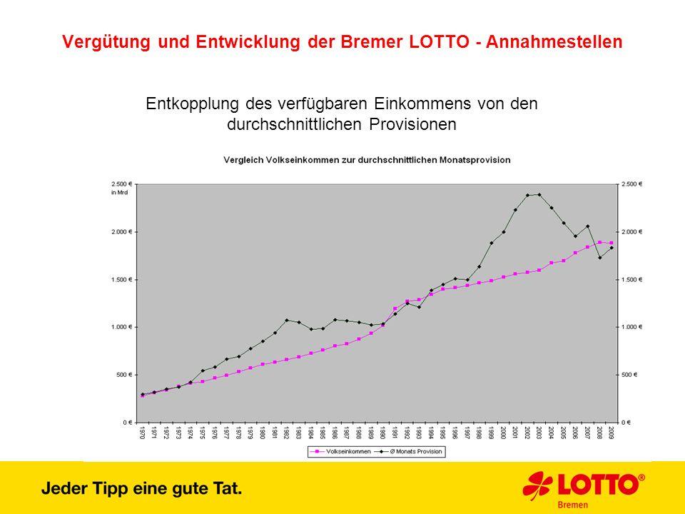 Vergütung und Entwicklung der Bremer LOTTO - Annahmestellen Entkopplung des verfügbaren Einkommens von den durchschnittlichen Provisionen