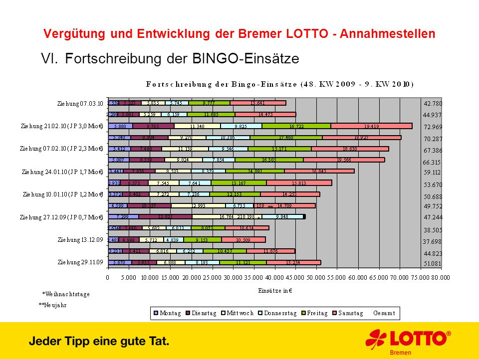 Vergütung und Entwicklung der Bremer LOTTO - Annahmestellen VI.Fortschreibung der BINGO-Einsätze