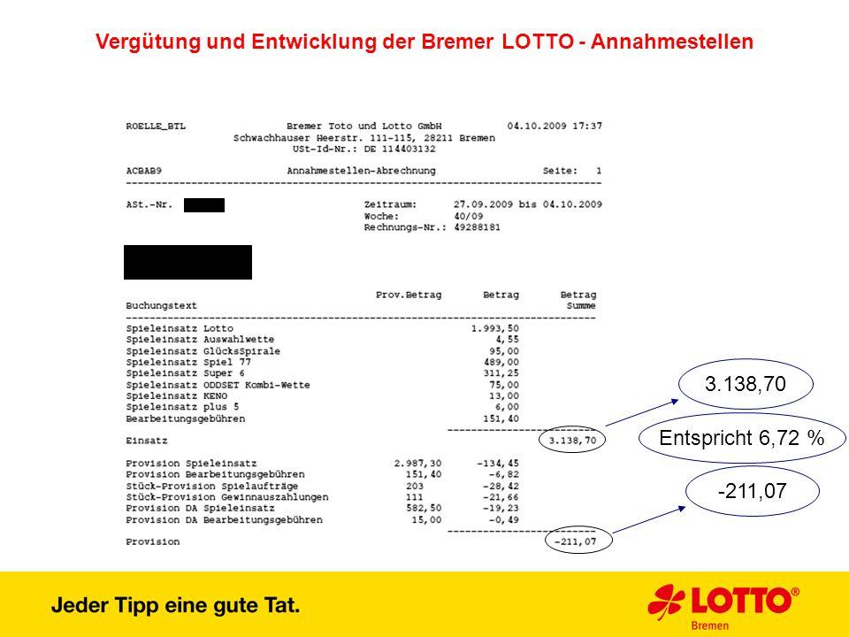 Vergütung und Entwicklung der Bremer LOTTO - Annahmestellen 3.138,70 -211,07 Entspricht 6,72 %