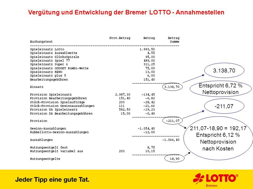 Vergütung und Entwicklung der Bremer LOTTO - Annahmestellen 3.138,70 -211,07 Entspricht 6,72 % Nettoprovision 211,07-18,90 = 192,17 Entspricht 6,12 %