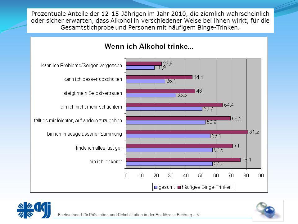 Prozentuale Anteile der 12-15-Jährigen im Jahr 2010, die ziemlich wahrscheinlich oder sicher erwarten, dass Alkohol in verschiedener Weise bei ihnen wirkt, für die Gesamtstichprobe und Personen mit häufigem Binge-Trinken.