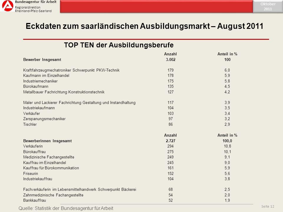 Inhaltsverzeichnis Eckdaten zum saarländischen Ausbildungsmarkt – August 2011 Oktober 2011 Oktober 2011 Seite 12 TOP TEN der Ausbildungsberufe Bundesa