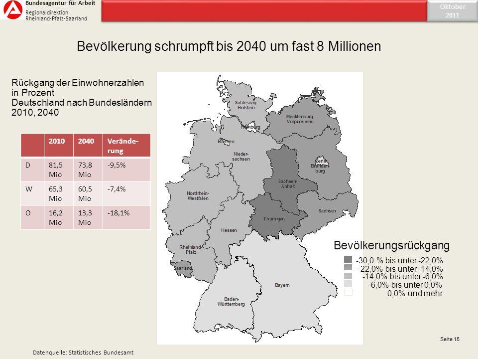 Bevölkerung schrumpft bis 2040 um fast 8 Millionen 20102040Verände- rung D81,5 Mio 73,8 Mio -9,5% W65,3 Mio 60,5 Mio -7,4% O16,2 Mio 13,3 Mio -18,1% -