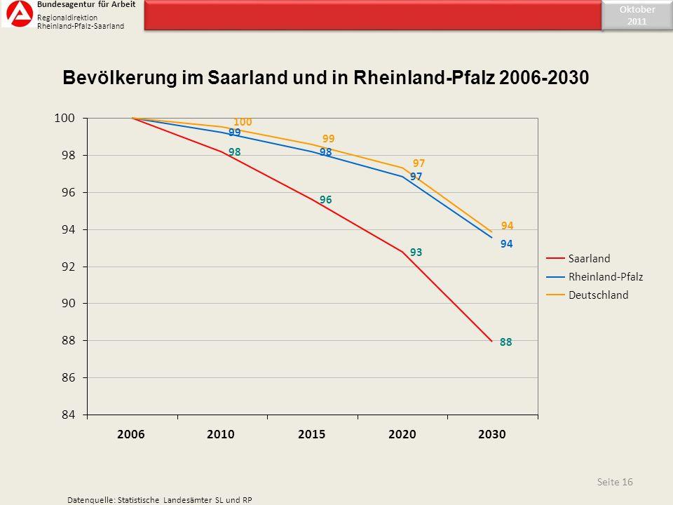 Bevölkerung im Saarland und in Rheinland-Pfalz 2006-2030 98 96 93 88 99 98 97 94 100 99 94 97 84 86 88 90 92 94 96 98 100 20062010201520202030 Saarlan