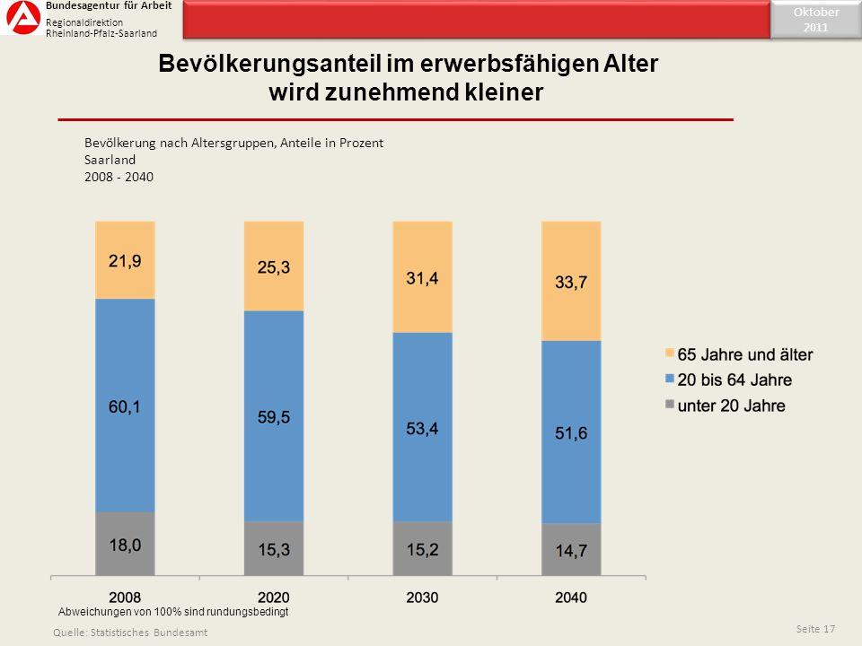 Inhaltsverzeichnis Oktober 2011 Oktober 2011 Seite 17 Bundesagentur für Arbeit Regionaldirektion Rheinland-Pfalz-Saarland Quelle: Statistisches Bundes