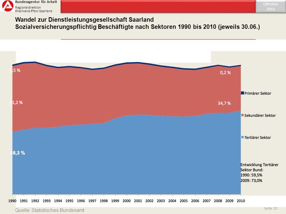 Inhaltsverzeichnis Wandel zur Dienstleistungsgesellschaft Saarland Sozialversicherungspflichtig Beschäftigte nach Sektoren 1990 bis 2010 (jeweils 30.0