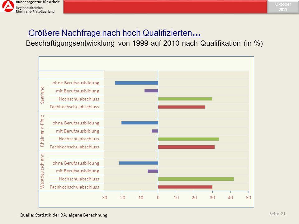 Beschäftigungsentwicklung von 1999 auf 2010 nach Qualifikation (in %) Seite 21 Quelle: Statistik der BA, eigene Berechnung Größere Nachfrage nach hoch