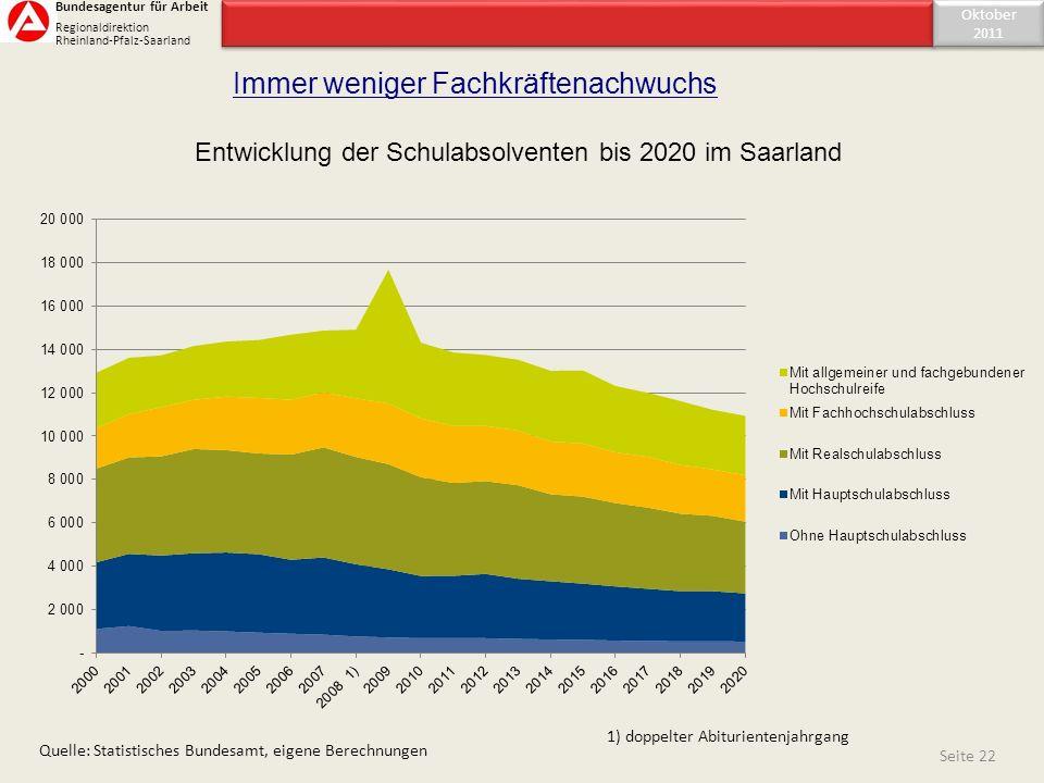 Entwicklung der Schulabsolventen bis 2020 im Saarland Seite 22 Quelle: Statistisches Bundesamt, eigene Berechnungen Immer weniger Fachkräftenachwuchs