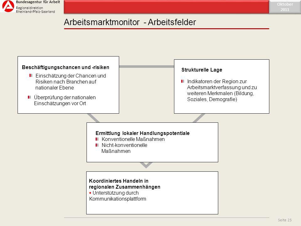 Inhaltsverzeichnis Oktober 2011 Oktober 2011 Seite 25 Bundesagentur für Arbeit Regionaldirektion Rheinland-Pfalz-Saarland Arbeitsmarktmonitor - Arbeit