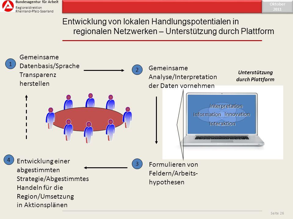 Inhaltsverzeichnis Entwicklung von lokalen Handlungspotentialen in regionalen Netzwerken – Unterstützung durch Plattform Oktober 2011 Oktober 2011 Sei