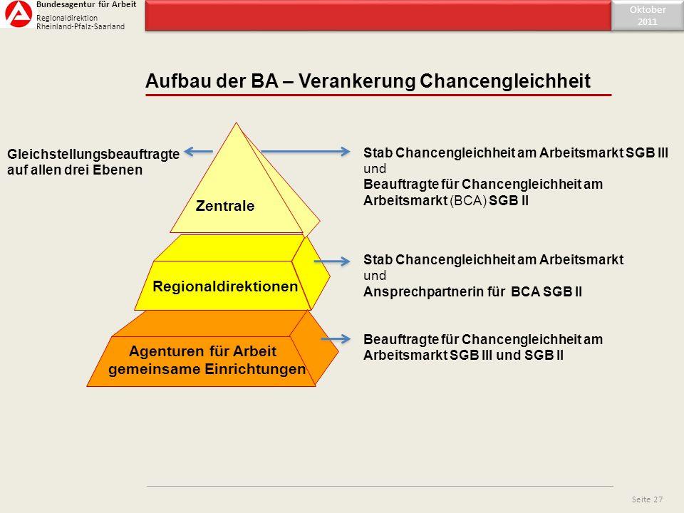 Inhaltsverzeichnis Aufbau der BA – Verankerung Chancengleichheit Oktober 2011 Oktober 2011 Seite 27 Bundesagentur für Arbeit Regionaldirektion Rheinla