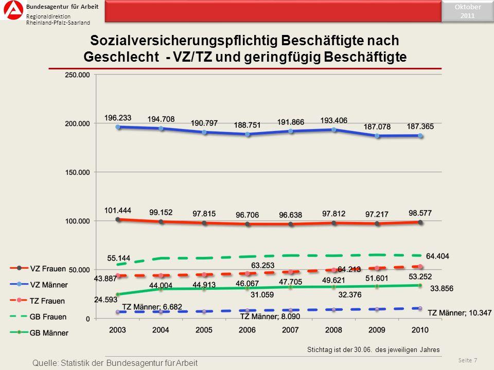 Inhaltsverzeichnis Oktober 2011 Oktober 2011 Seite 7 Sozialversicherungspflichtig Beschäftigte nach Geschlecht - VZ/TZ und geringfügig Beschäftigte Bu
