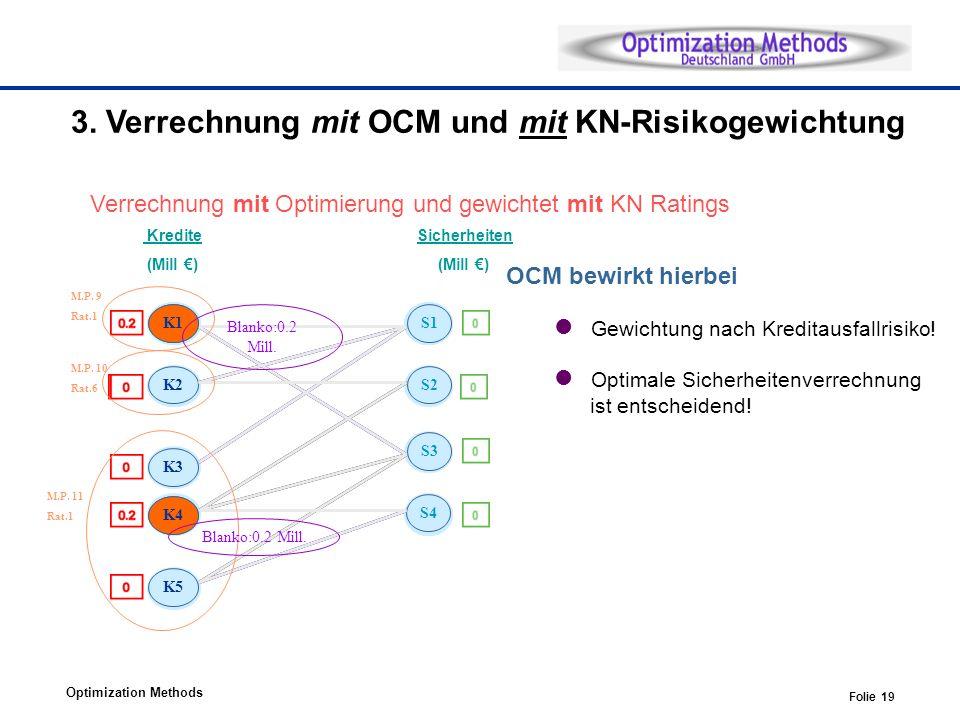 Optimization Methods Folie 19 S4K5S4K5S4 K5 S4 K5S4K5S4 K5 S4 K5 Kredite (Mill ) Sicherheiten (Mill ) S1 S2 S3 S4 1.5 0.8 1.7 1.5 2.0 1.0 1.2 0.7 K1 K3 K5 K2 K4 M.P.
