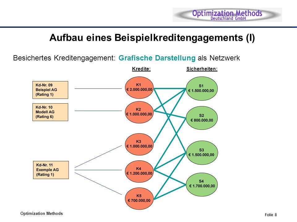 Optimization Methods Folie 8 Kredite:Sicherheiten: Aufbau eines Beispielkreditengagements (I) Besichertes Kreditengagement: Grafische Darstellung als Netzwerk
