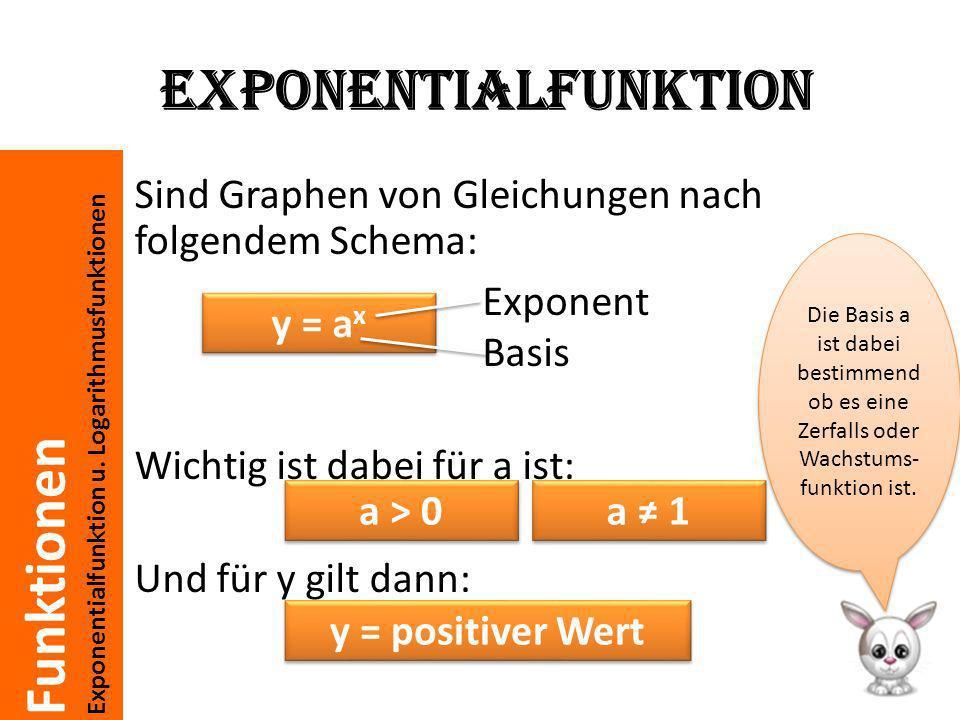 Funktionen Exponentialfunktion u. Logarithmusfunktionen Exponentialfunktion Sind Graphen von Gleichungen nach folgendem Schema: Wichtig ist dabei für
