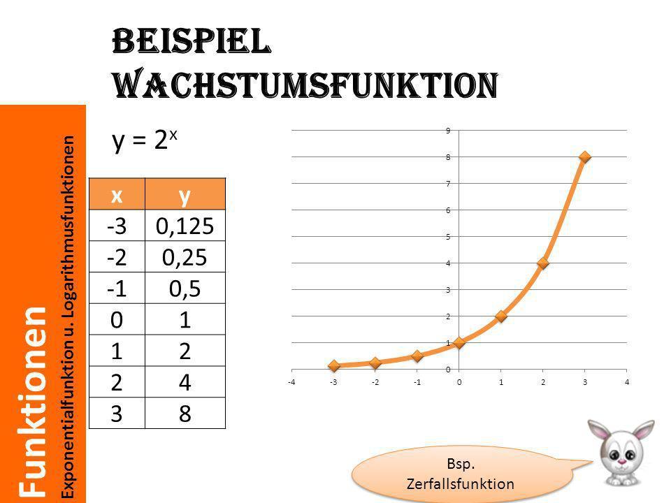 Funktionen Exponentialfunktion u. Logarithmusfunktionen Beispiel Wachstumsfunktion y = 2 x Bsp. Zerfallsfunktion Bsp. Zerfallsfunktion xy -30,125 -20,
