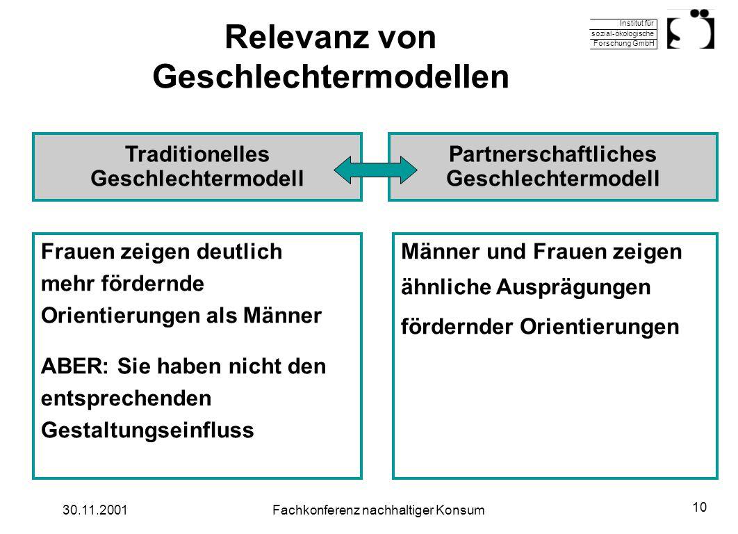 Institut für sozial-ökologische Forschung GmbH 30.11.2001Fachkonferenz nachhaltiger Konsum 10 Relevanz von Geschlechtermodellen Frauen zeigen deutlich