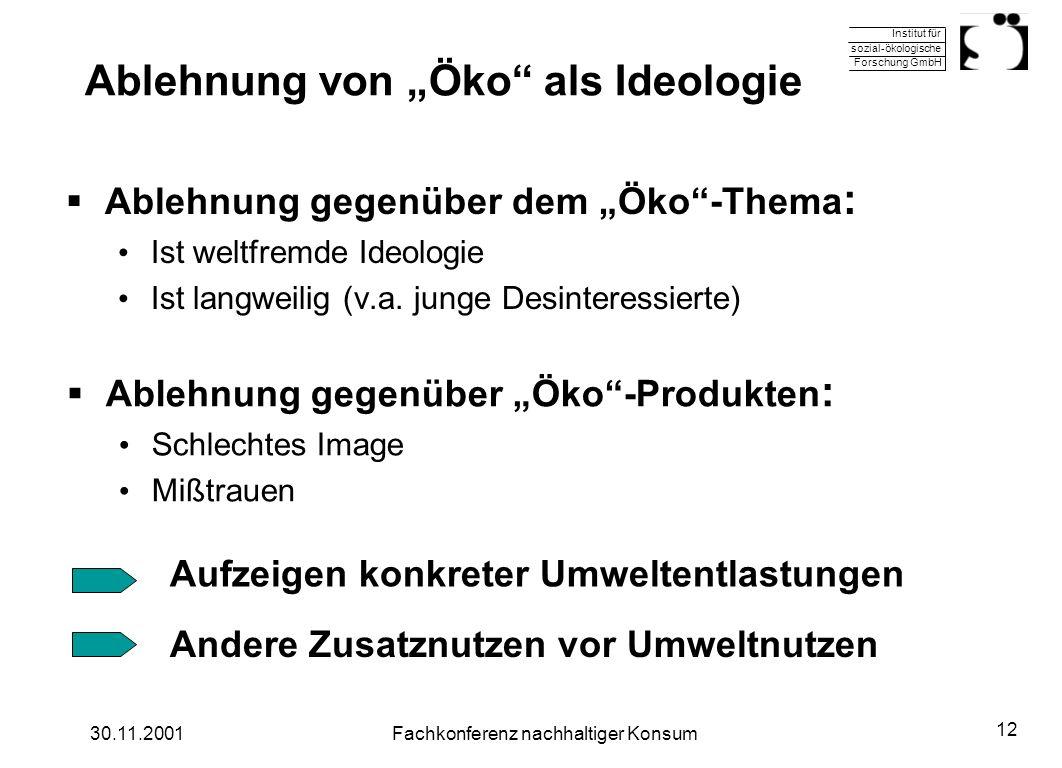 Institut für sozial-ökologische Forschung GmbH 30.11.2001Fachkonferenz nachhaltiger Konsum 12 Ablehnung von Öko als Ideologie Ablehnung gegenüber dem