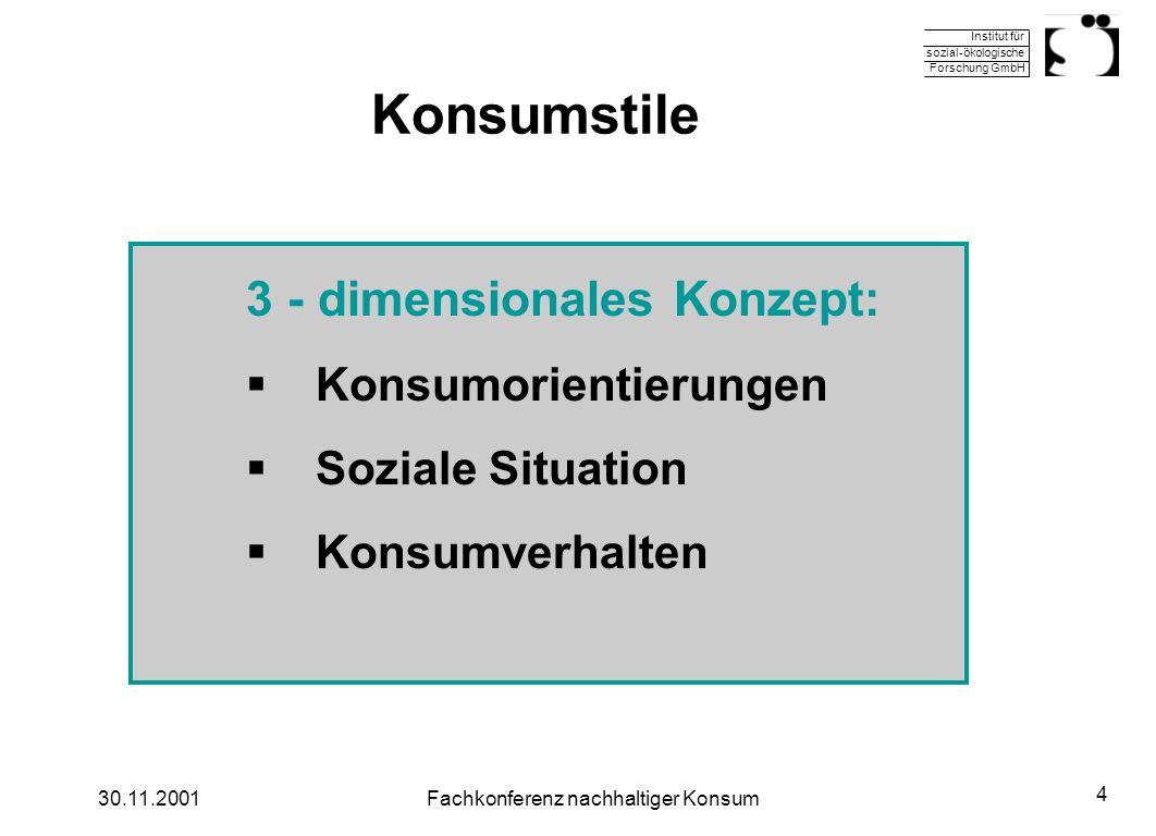 Institut für sozial-ökologische Forschung GmbH 30.11.2001Fachkonferenz nachhaltiger Konsum 4 Konsumstile 3 - dimensionales Konzept: Konsumorientierung