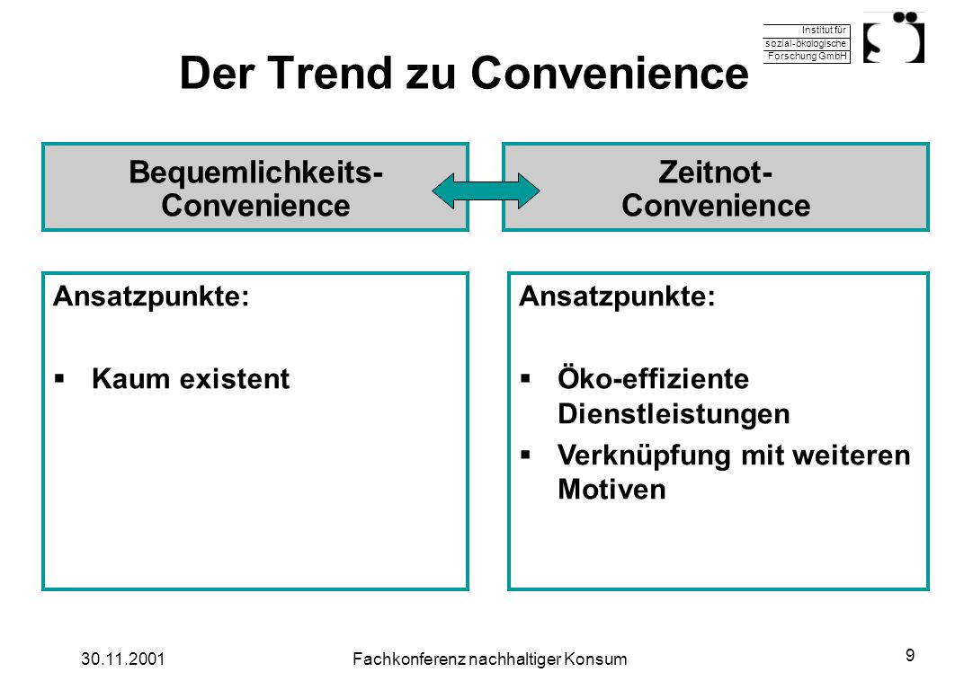 Institut für sozial-ökologische Forschung GmbH 30.11.2001Fachkonferenz nachhaltiger Konsum 9 Der Trend zu Convenience Ansatzpunkte: Kaum existent Ansa