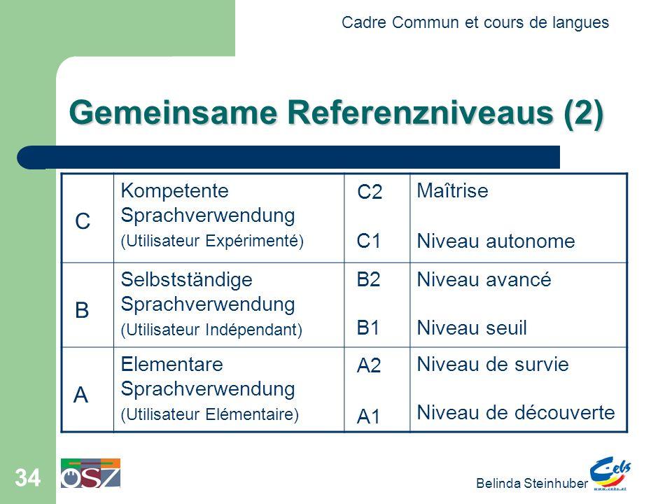 Cadre Commun et cours de langues Belinda Steinhuber 34 Gemeinsame Referenzniveaus (2) C Kompetente Sprachverwendung (Utilisateur Expérimenté) C2 C1 Maîtrise Niveau autonome B Selbstständige Sprachverwendung (Utilisateur Indépendant) B2 B1 Niveau avancé Niveau seuil A Elementare Sprachverwendung (Utilisateur Elémentaire) A2 A1 Niveau de survie Niveau de découverte