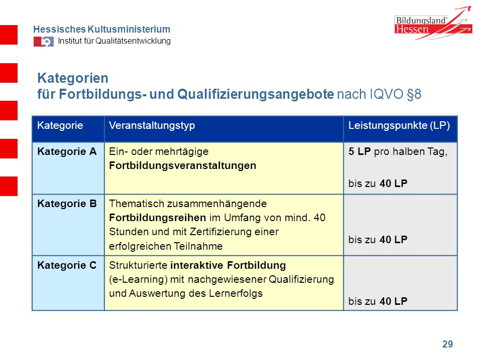 Hessisches Kultusministerium Institut für Qualitätsentwicklung 29 Kategorien für Fortbildungs- und Qualifizierungsangebote nach IQVO §8 KategorieVeran