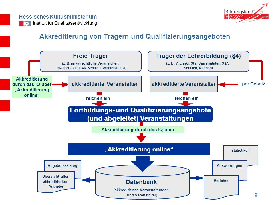 Hessisches Kultusministerium Institut für Qualitätsentwicklung 9 Akkreditierung von Trägern und Qualifizierungsangeboten Freie Träger (z. B. privatrec