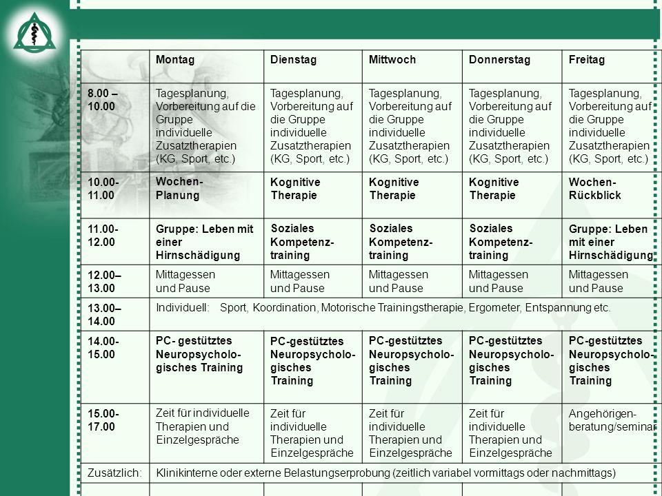 MontagDienstagMittwochDonnerstagFreitag 8.00 – 10.00 Tagesplanung, Vorbereitung auf die Gruppe individuelle Zusatztherapien (KG, Sport, etc.) Tagespla
