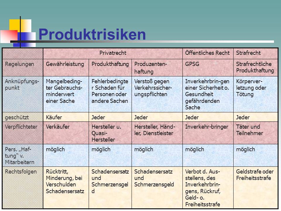 Produkthaftung und Gewährleistung Rechtsanwalt Sami Negm Rechtsanwälte Dr. Pribilla Kaldenhoff Negm Goebenstr. 3 50672 Köln s.negm@prikalneg.de www.pr