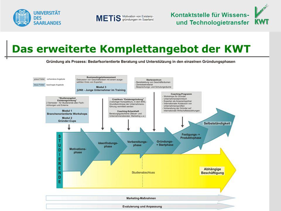 Kontaktstelle für Wissens- und Technologietransfer Das erweiterte Komplettangebot der KWT