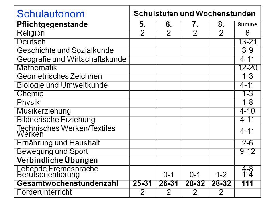 Schulautonom Schulstufen und Wochenstunden Pflichtgegenstände5.6.7.8. Summe Religion 22228 Deutsch 13-21 Geschichte und Sozialkunde 3-9 Geografie und