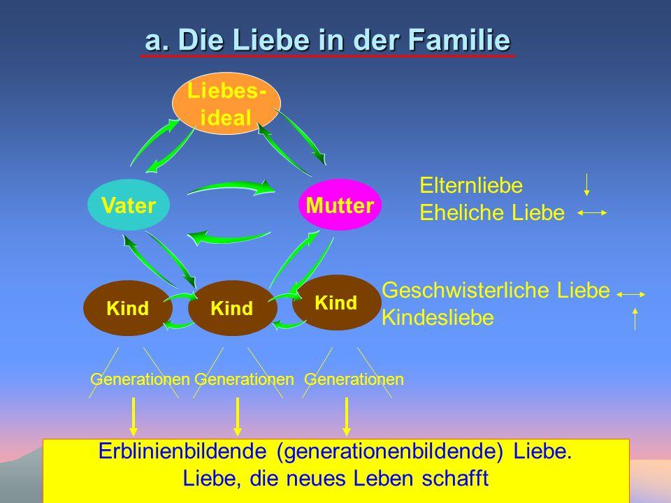 a. Die Liebe in der Familie Erblinienbildende (generationenbildende) Liebe. Liebe, die neues Leben schafft VaterMutter Kind Liebes- ideal Kind Generat