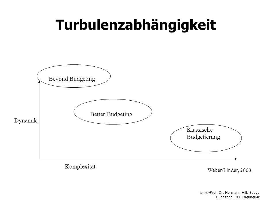 Univ.-Prof. Dr. Hermann Hill, Speye Budgeting_HH_Tagung04r Turbulenzabhängigkeit Beyond Budgeting Better Budgeting Klassische Budgetierung Dynamik Kom
