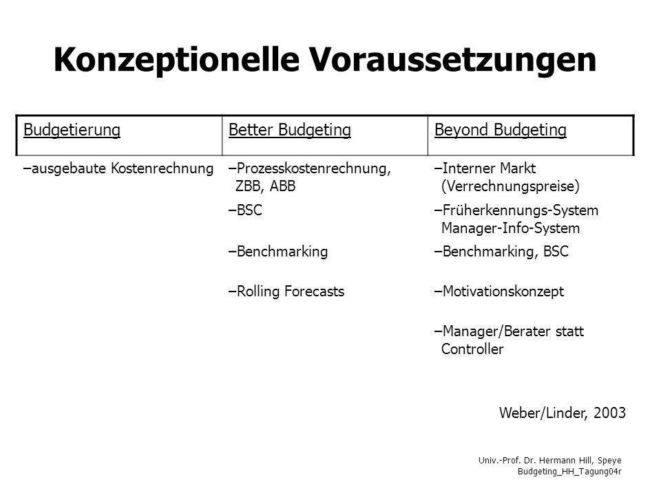 Univ.-Prof. Dr. Hermann Hill, Speye Budgeting_HH_Tagung04r Konzeptionelle Voraussetzungen BudgetierungBetter BudgetingBeyond Budgeting –ausgebaute Kos