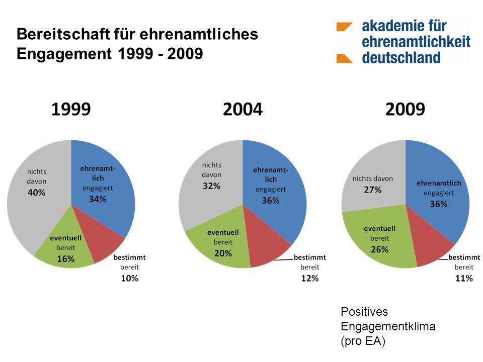Bereitschaft für ehrenamtliches Engagement 1999 - 2009 Positives Engagementklima (pro EA)