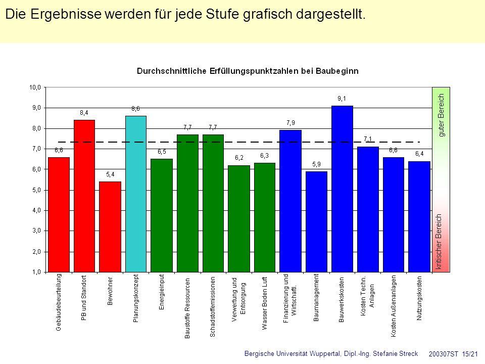 Bergische Universität Wuppertal, Dipl.-Ing. Stefanie Streck 200307ST 15/21 Die Ergebnisse werden für jede Stufe grafisch dargestellt.